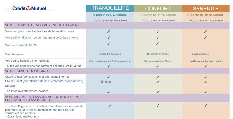 tableau comparatif des offres de eurocompte